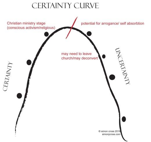 certainty2